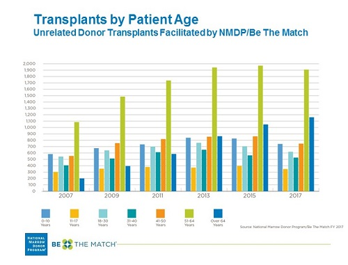 Unrelated HCT by Patient Age and Year Image
