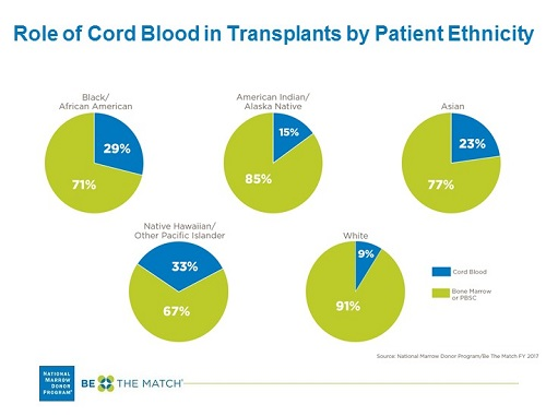 Role of Cord Blood in Transplants by Ethnic Background
