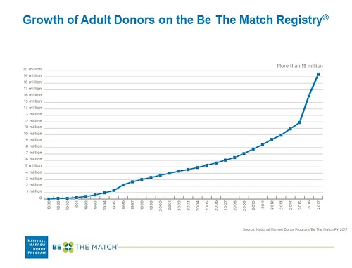 Growth of the Donor Registry