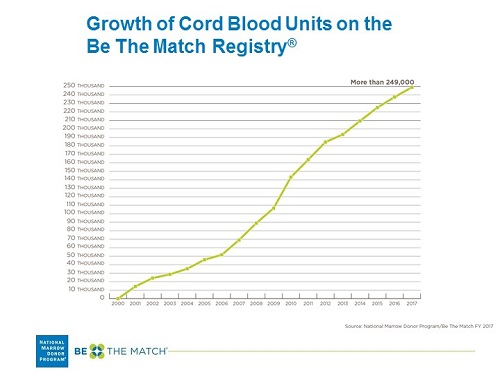 Growth of the Cord Blood Registry