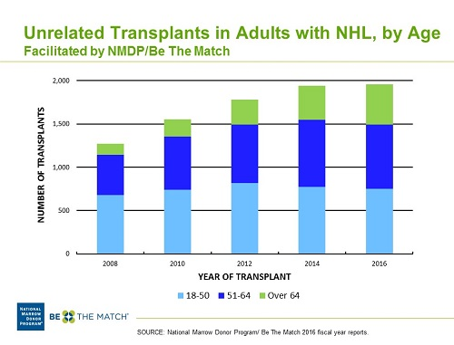 Unrelated Donor HCT in Adult NHL