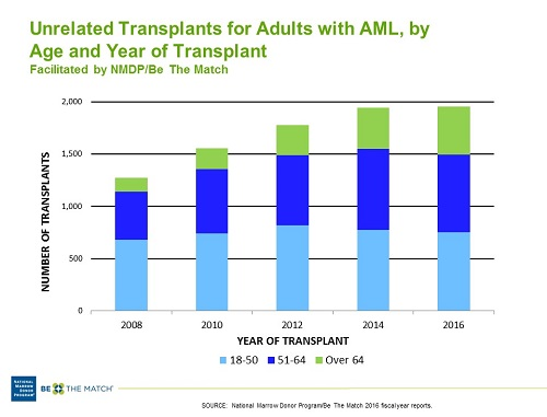 AML Unrelated HCT, by Age