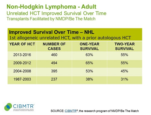NHL Survival Over Time, Unrelated HCT - with prior autologous HCT