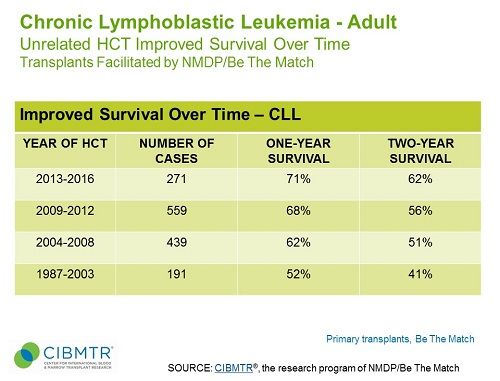 CLL Survival Over Time, Unrelated HCT