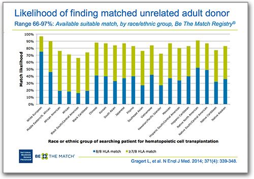 Likelihood of Finding a Matching Available Adult Donor, by Ethnic Background
