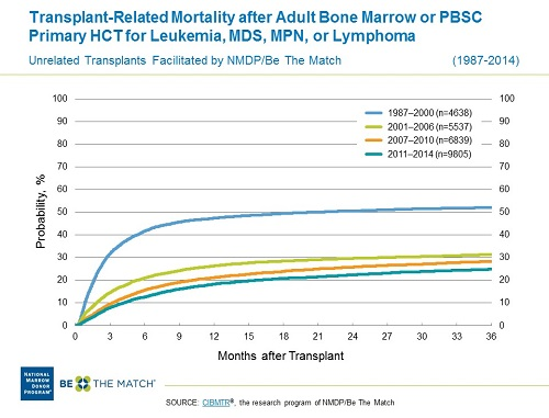 Transplant-Related Mortality after Adult Bone Marrow or PBSC Transplantation for Malignant Diseases