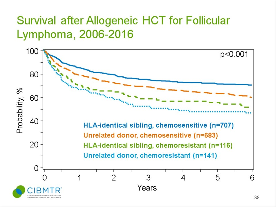 Funicular Lymphoma Survival, By Disease Status and Donor Type