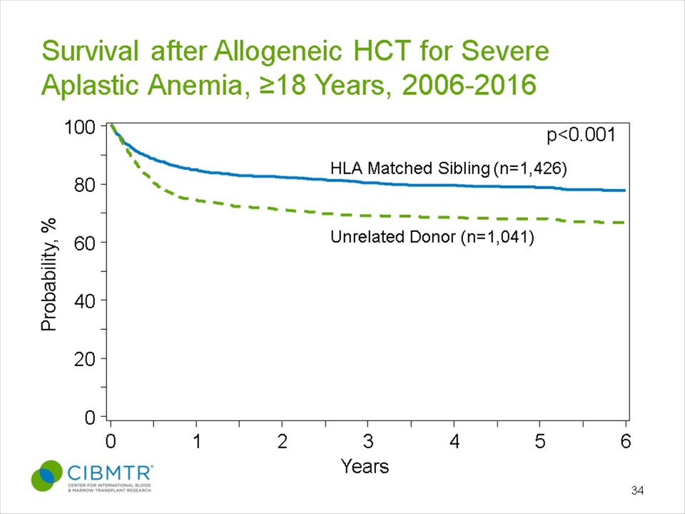 Severe Aplastic Anemia Survival, Allogeneic HCT in Adults, by Donor Type