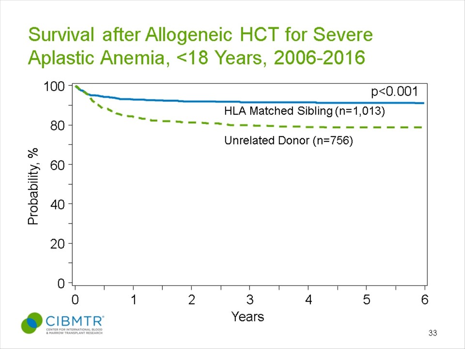 Severe Aplastic Anemia Survival, Allogeneic HCT in Pediatric Patients, by Donor Type