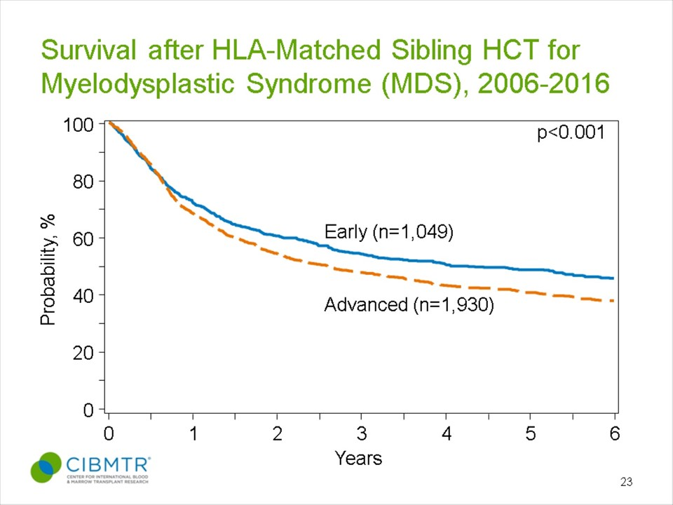 MDS Survival, HLA-Matched Sibling Donor HCT, by Disease Status