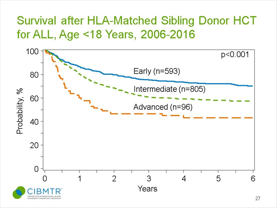 ALL Pediatric Survival, Sibling HCT, by Disease Status