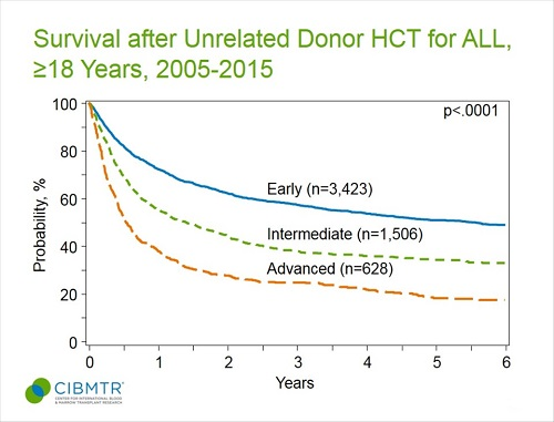 ALL Survival in Adults, Unrelated HCT, Age ≥18 yrs, by Disease Status