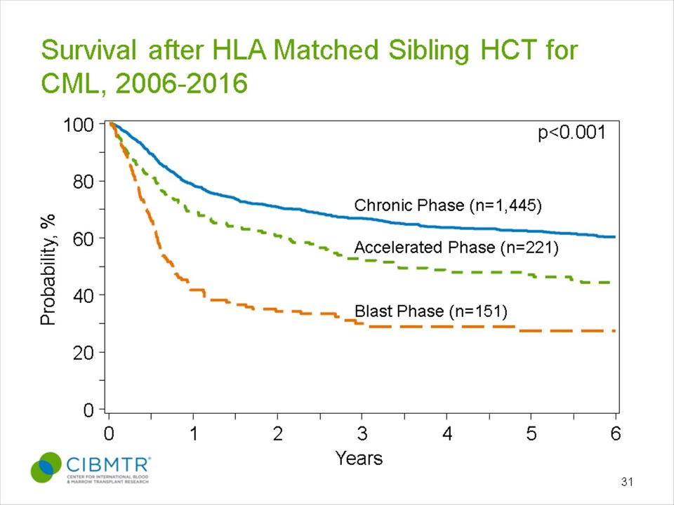 CML Survival, Sibling HCT, by Disease Status