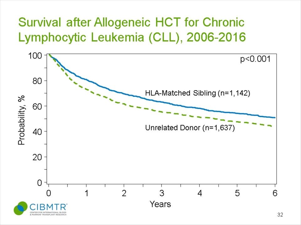 CLL Survival, Allogeneic HCT, by Donor Type