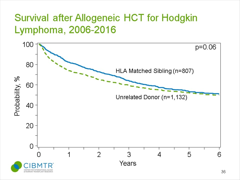 Hodgkin Lymphoma Survival, Allogeneic HCT, by Donor Type