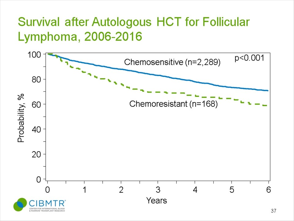 Follicular Lymphoma Survival, Autologous HCT, By Disease Status