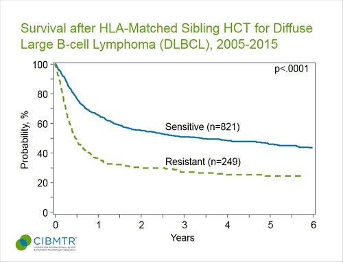 Diffuse Large B-Cell Lymphoma Survival, Sibling HCT, By Disease Status