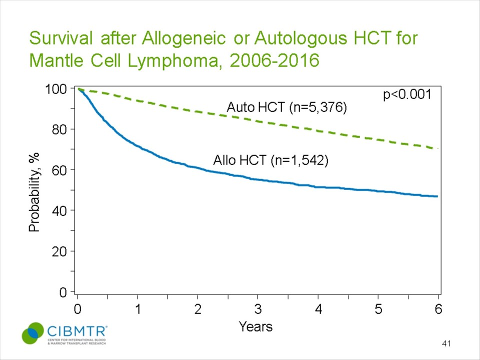 Mantle Cell Lymphoma Survival, HCT, By Donor Type
