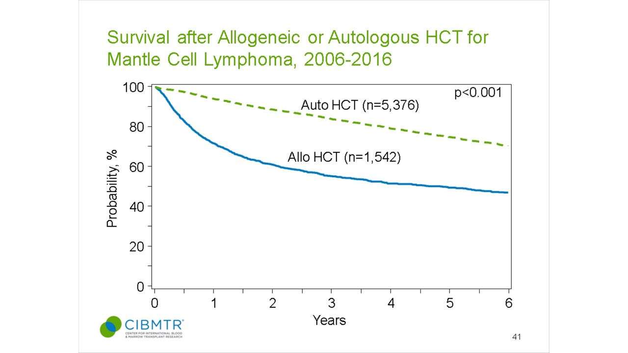Multiple Myeloma Survival, HCT, by Donor Type