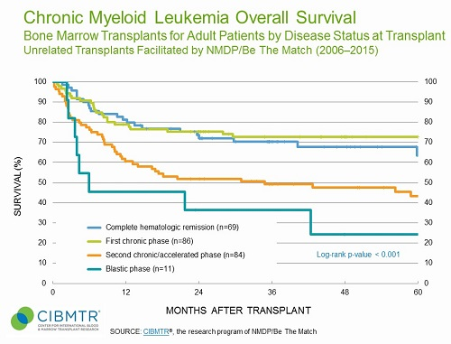 CML Survival, Unrelated Marrow HCT, by Disease Status