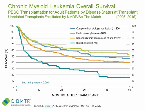 CML Survival, Unrelated PBSC HCT, by Disease Status