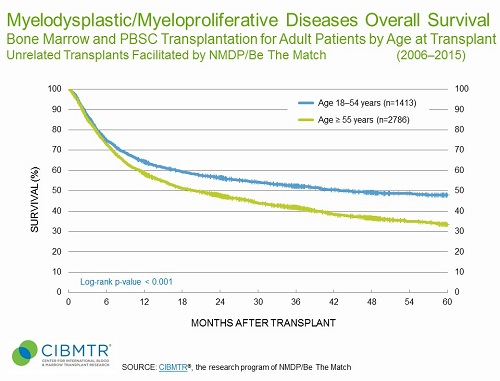MDS Survival, Unrelated HCT, by Age