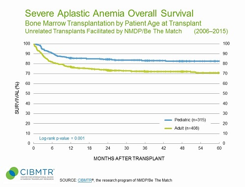 Severe Aplastic Anemia Survival, Unrelated Marrow HCT, by Age
