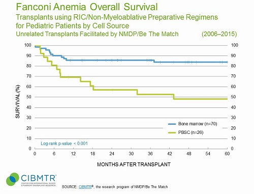 Pediatric Fanconi Anemia Survival, Unrelated HCT, by Cell Source