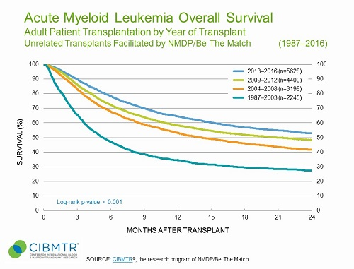 AML Survival Over Time, Unrelated HCT