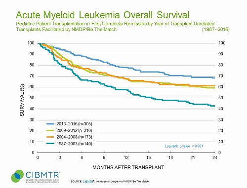 Improved Survival Over Time, Unrelated HCT, Pediatric AML