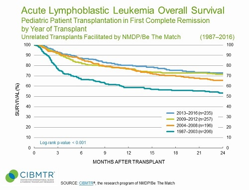 ALL Pediatric Survival Over Time, Unrelated HCT in CR1