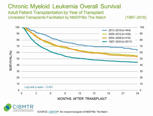 CML Survival Over Time, Unrelated HCT