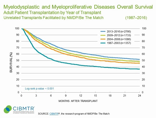 MDS Survival Over Time, Unrelated HCT