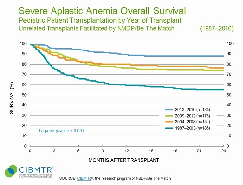 Pediatric Severe Aplastic Anemia Survival Over Time, Unrelated HCT