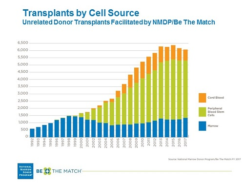 Number of Unrelated Transplants, by Cell Source