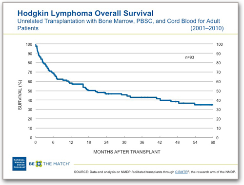 Hodgkin Lymphoma Survival, Unrelated HCT